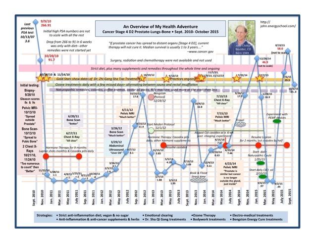 John PSA Score graph